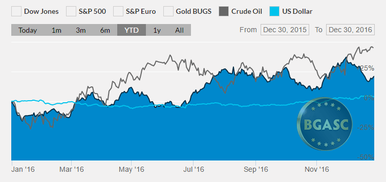 bgasc palladium oil and the dollar 2016 final