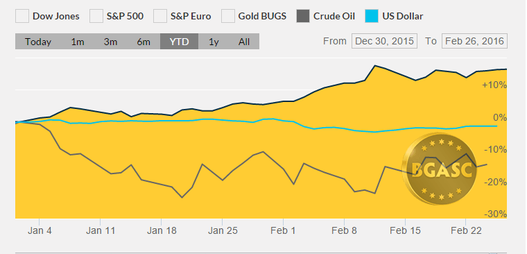 ytd feb 28 bgasc gold dollar and oil prices
