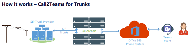 How PBXware connects to Call2Teams