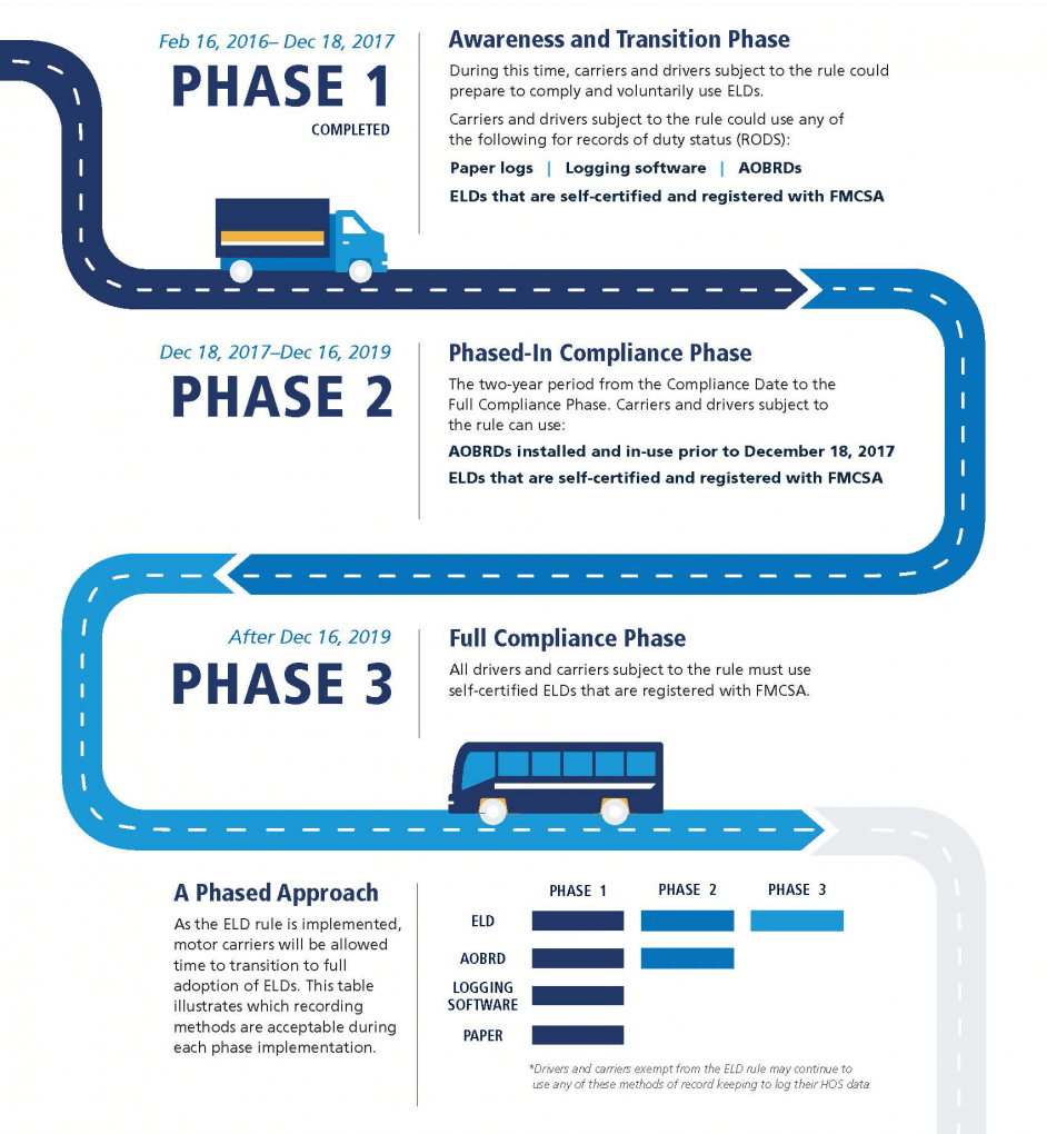 3 phases of ELD roll out.