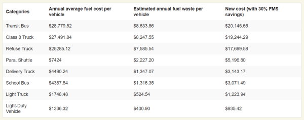 Fuel costs table.