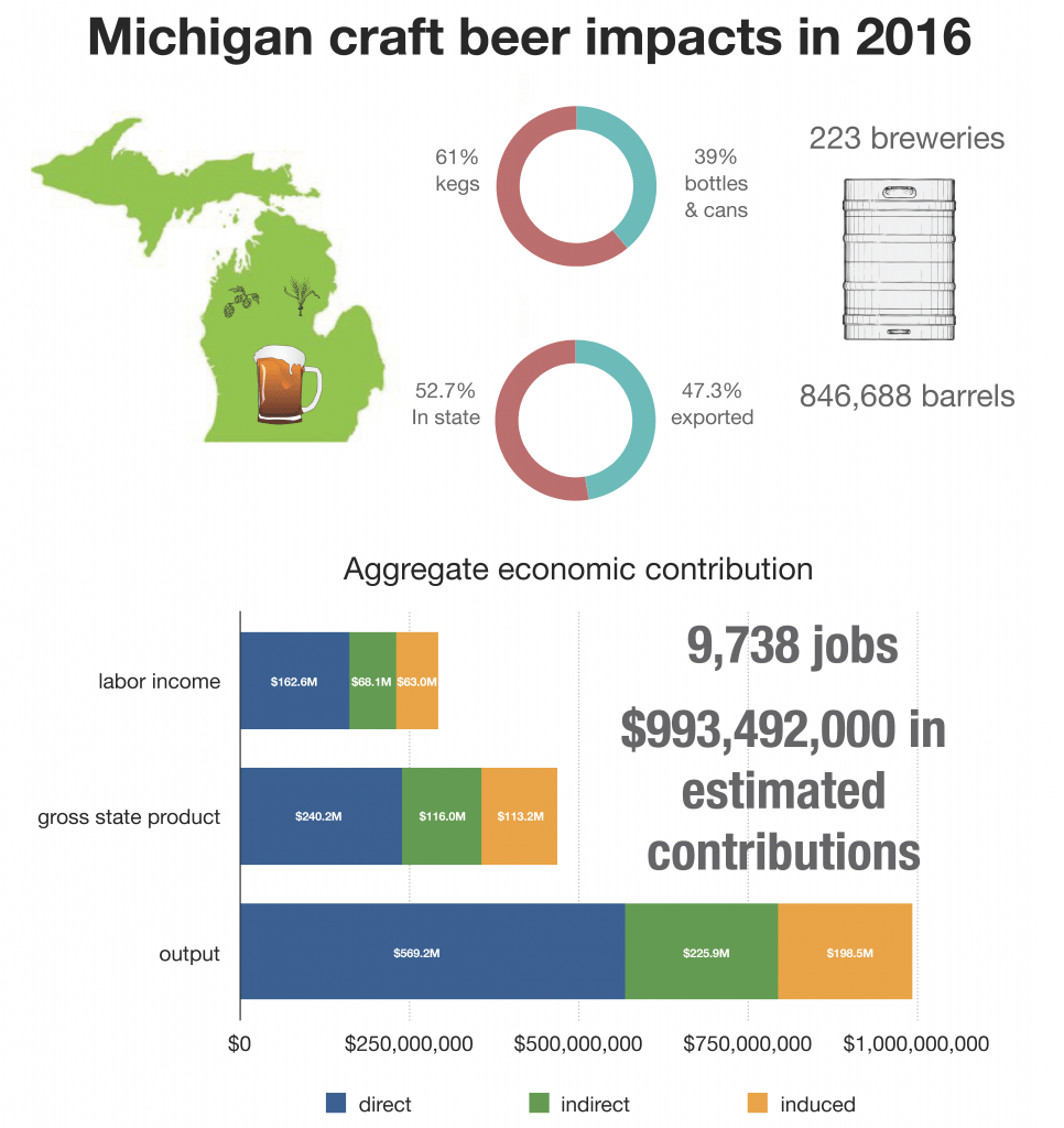 A graph of the economic impact of craft beer in Michigan