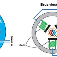 Diferența dintre motorul cu perii și cel fără perii