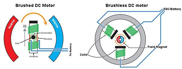 motor cu perii vs motor fara perii