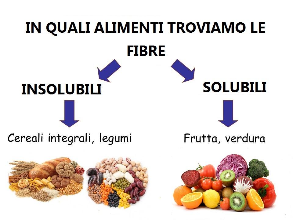 definizione di dieta ricca di fibre