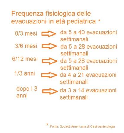 frequenza evacuazioni fisiologiche in età pediatrica bimbonaturale