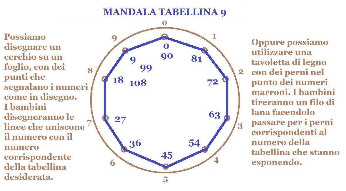 MANDALA TABELLINA 9