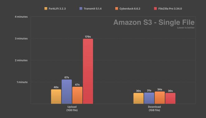 Amazon S3 Speed Test ForkLift Transmit Cyberduck FileZilla Single File Comparison