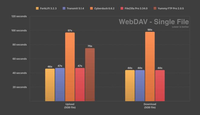 WebDAV Speed Test ForkLift Transmit Cyberduck FileZilla Yummy FTP Single File Comparison