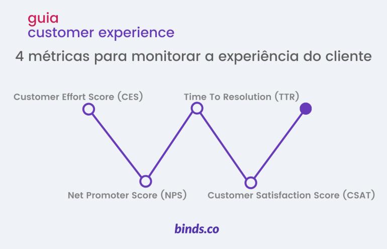 Melhores métricas para mensurar a experiência do cliente.