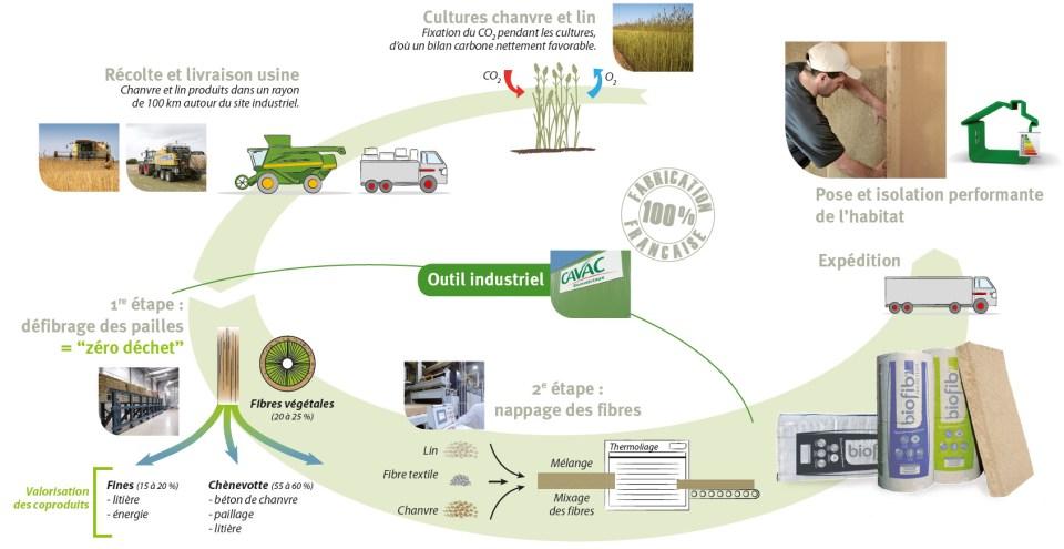 biofib-isolants-biosources_FR