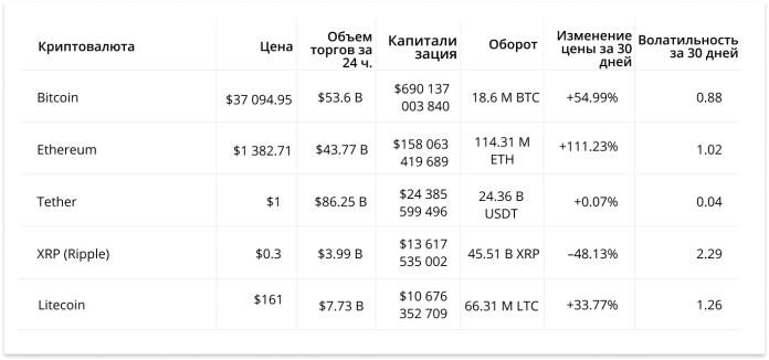 Таблица сравнения криптовалют