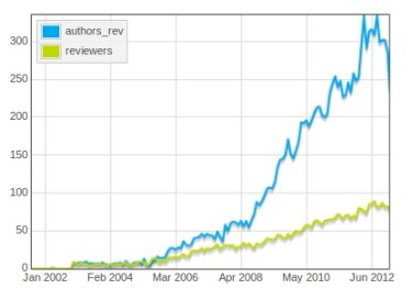 authors_vs_reviewers