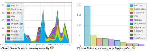 Tickets closed by company, all OpenStack projects, Grizzly release cycle
