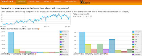Bootstrap-based dashboard (companies panel)