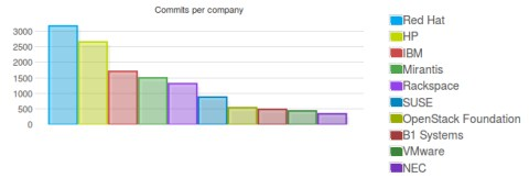 Top 10 organizations contributing to OpenStack Juno