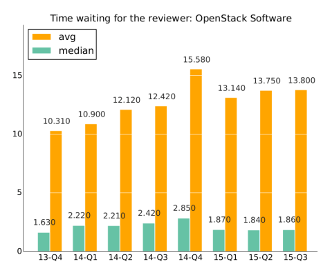 OpenStack_timewaiting4reviewer
