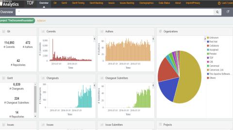 The Document Foundation development dashboard