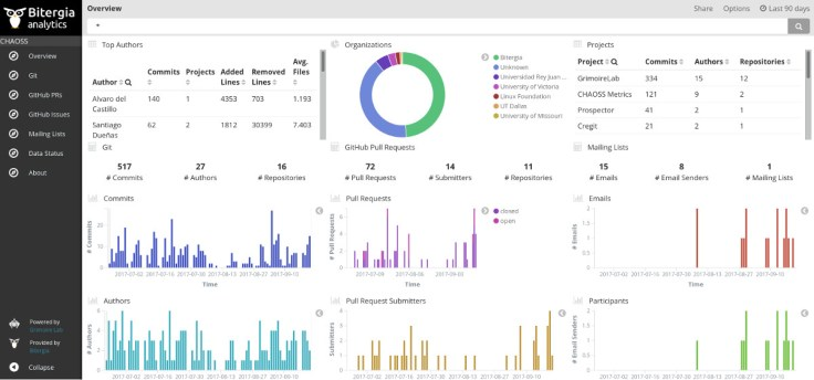 CHAOSS Community dashboard done with GrimoireLab
