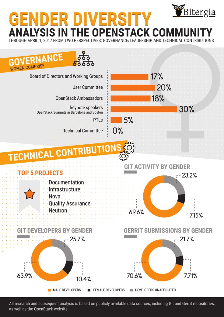 Gender diversity analysis in the OpenStack Community briefing sheet