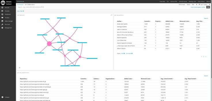 Collaboration network dashboard in software development