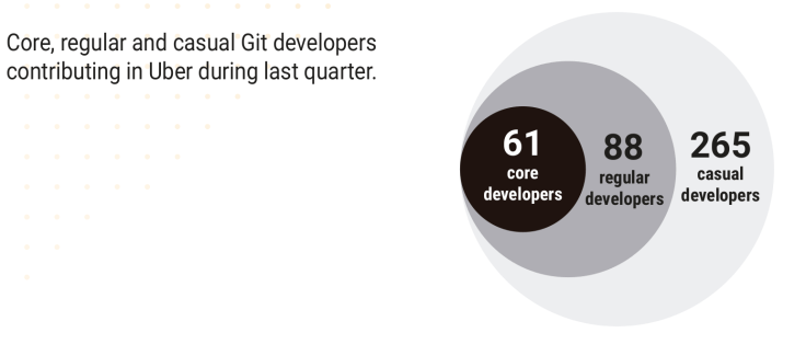 Core, regular and casual developers in the last quarter
