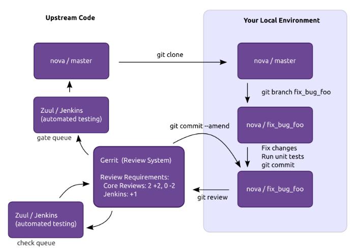 OpenStack Developer Guide