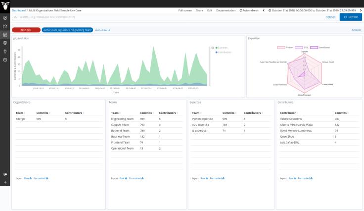 Screenshot_2020-04-30 Multi Organizations Field Sample Use Case - CHAOSS Bitergia Analytics(4)