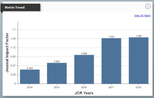 JIF 5 years