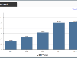 5-year Journal impact Factor for Bosnian Journal of Basic Medical Sciences BJBMS