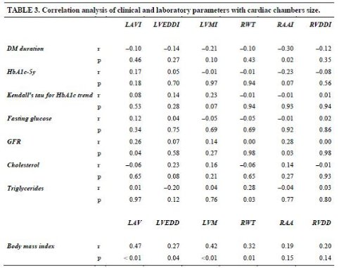 Correlation analysis of clinical and laboratory parameters with cardiac chamber size