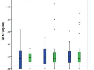 Biomarker for neonatal brain injury