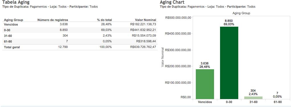 Exemplo de Aging List