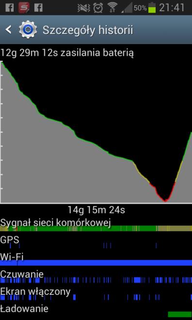 Akumulator w akcji -SGS2
