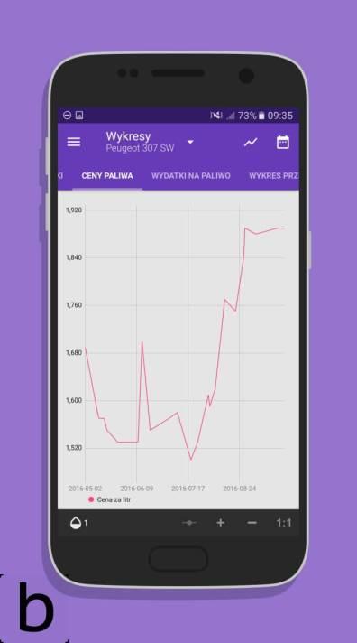 Fuelio - wykres cen