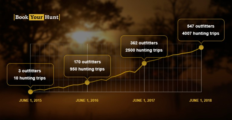 Graph showing continuous growth of BookYourHunt.com