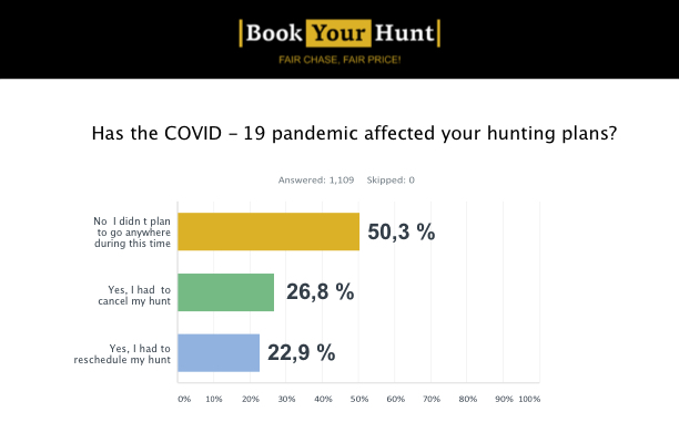 Has COVID-19 affected your hunting plans?