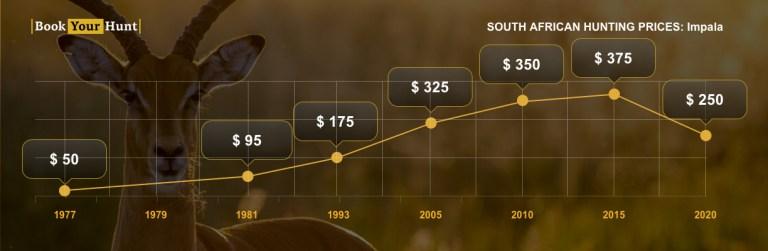 Impala trophy fees