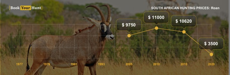 Roan antelope prices