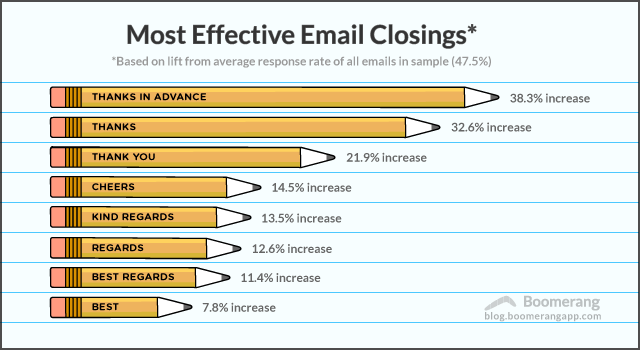 Forget best or sincerely this email closing gets the most this isnt the first time weve looked at attributes of email and their relation to response rate we previously found that email length tone grade level ccuart Gallery
