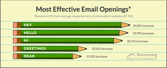 How to Start an Email: a Boomerang's analysis - CirCO