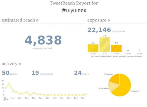 TweetReach-hashtag-shushlyak-report