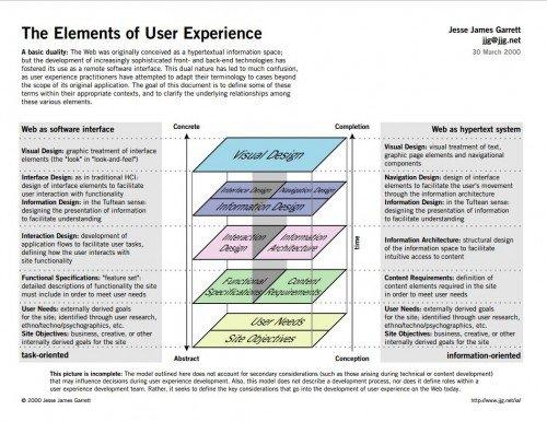 "Jesse James Garett's ""Elements of User Experience"""