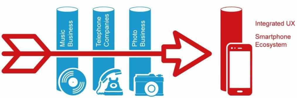 Infographic illustrating BizDevOps for digital services