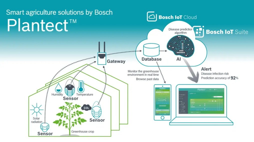 Smart Agriculture solutions by Bosch