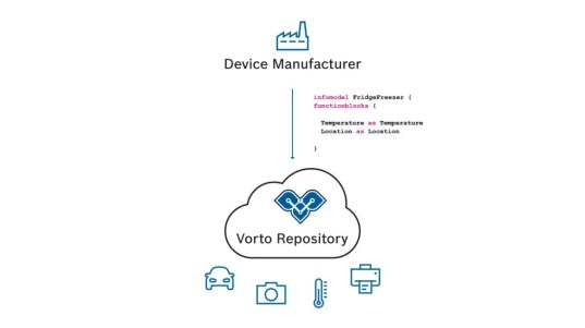 Infographic showing the benefits of Eclipse Vorto for device manufacturers.