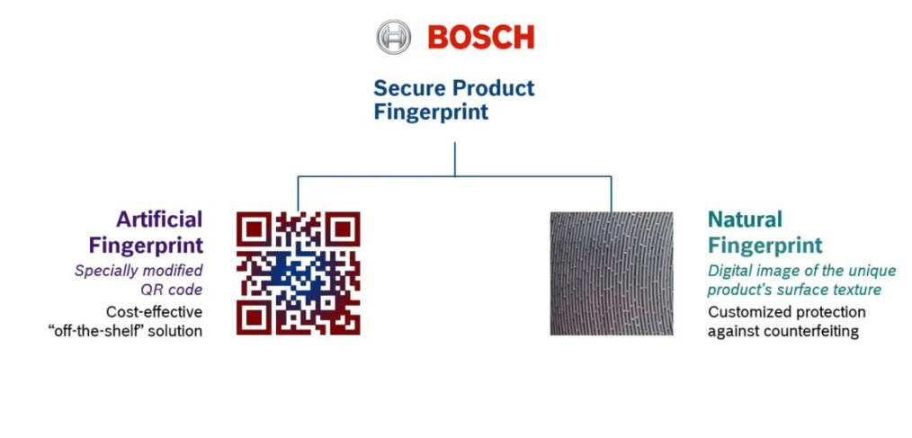 Infographic showing the different anti-counterfeiting measures that the Secure Product Fingerprint Provides.