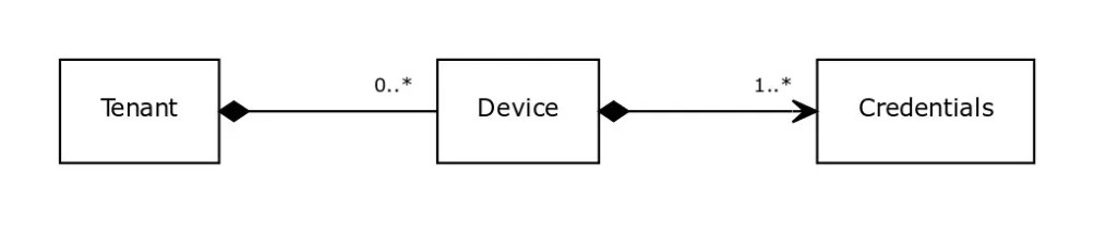 A closer look at tenants and devices in the context of Eclipse Hono.