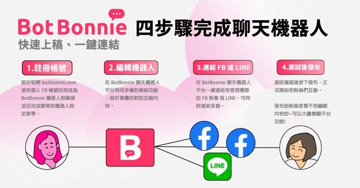 FB LINE 聊天機器人設定步驟