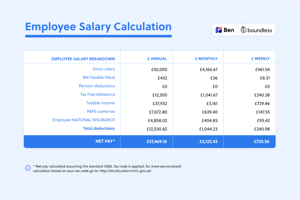 employee salary calculation UK